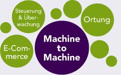 Datamobile Austausch von Informationen zwischen Geräten, Maschinen, Computern, Alarmanlagen, Stromzählern, Loggern